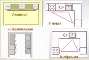 рабочий треугольник в разных видах планировки